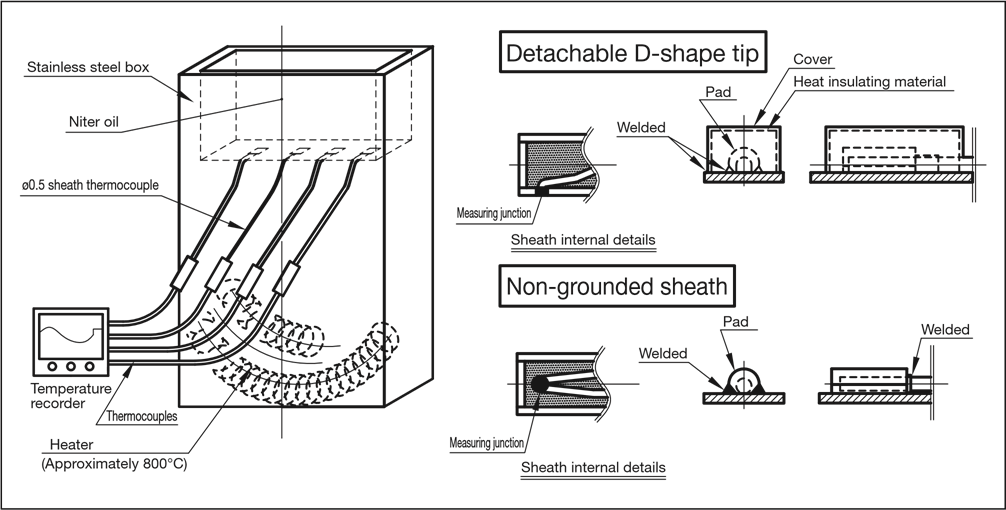 Thermocouple Test Diagram